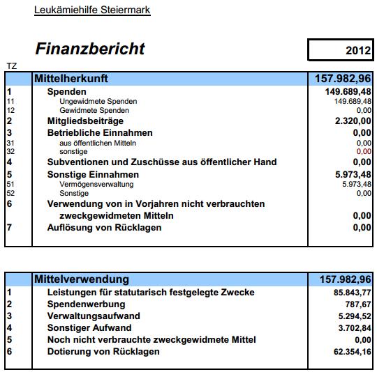 Finanzbericht 2012